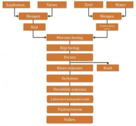 umami in kikkoman sojasaus- het productieproces